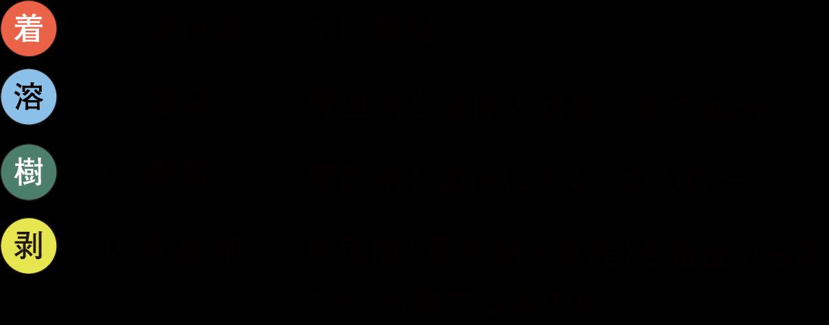 ホワイトボードマーカー成分表